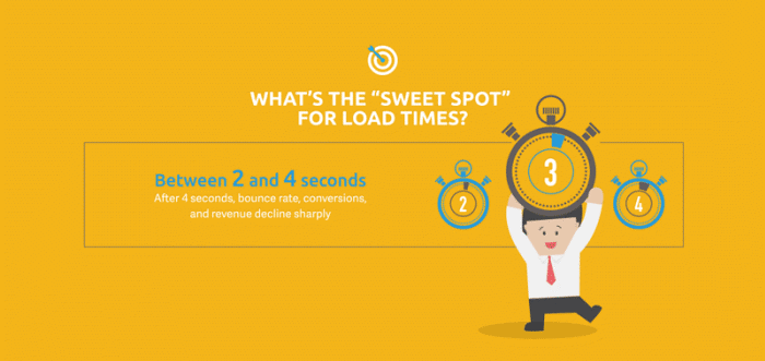 Website Speed With User Experience